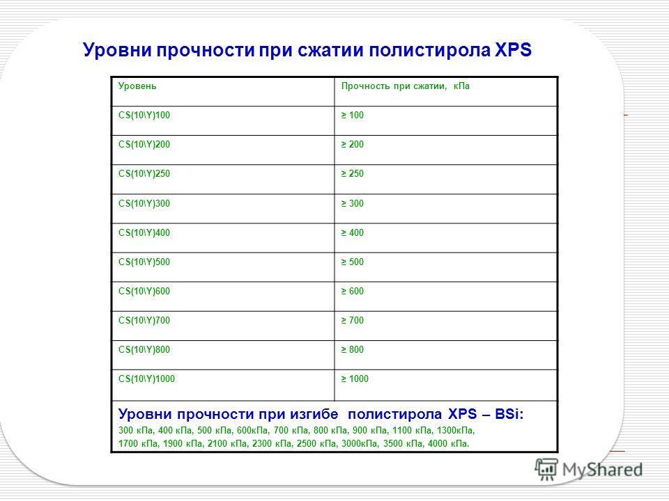 Уровни прочности при сжатии полистирола XPS УровеньПрочность при сжатии, кПа CS(10\Y)100 100 CS(10\Y)200 200 CS(10\Y)250 250 CS(10\Y)300 300 CS(10\Y)400 400 CS(10\Y)500 500 CS(10\Y)600 600 CS(10\Y)700 700 CS(10\Y)800 800 CS(10\Y)1000 1000 Уровни проч