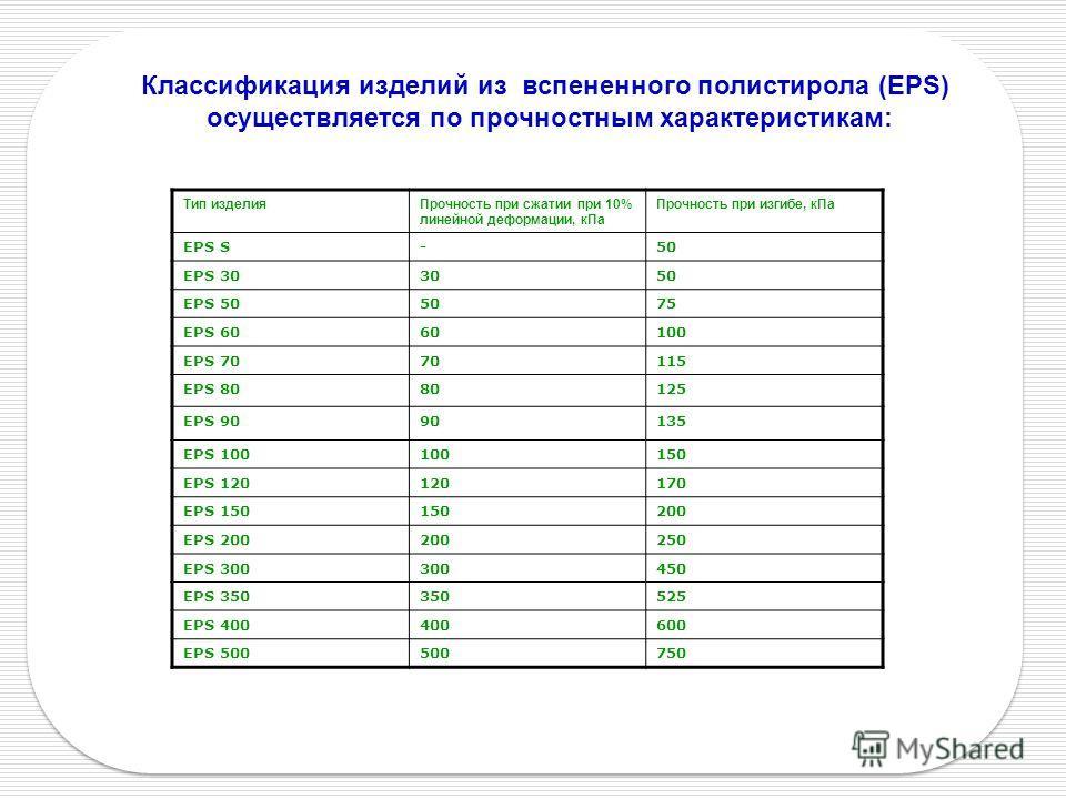 Классификация изделий из вспененного полистирола (EPS) осуществляется по прочностным характеристикам: Тип изделияПрочность при сжатии при 10% линейной деформации, кПа Прочность при изгибе, кПа EPS S-50 EPS 303050 EPS 505075 EPS 6060100 EPS 7070115 EP