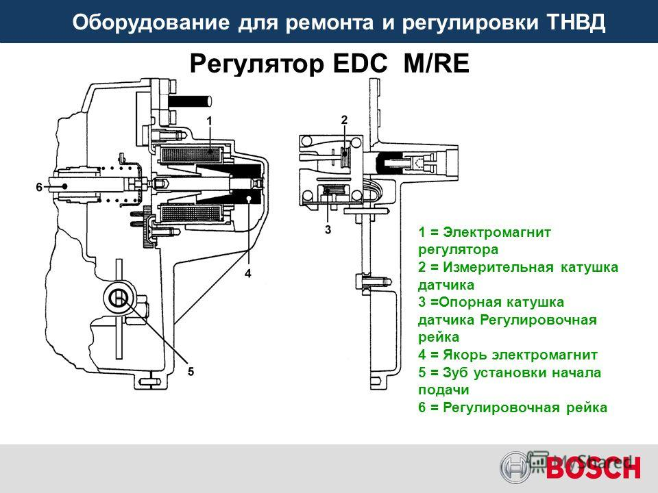 Оборудование для ремонта и регулировки ТНВД Регулятор EDC M/RE 1 = Электромагнит регулятора 2 = Измерительная катушка датчика 3 =Опорная катушка датчика Регулировочная рейка 4 = Якорь электромагнит 5 = Зуб установки начала подачи 6 = Регулировочная р