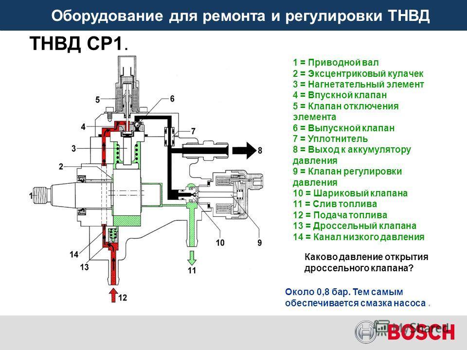 Оборудование для ремонта и регулировки ТНВД ТНВД СР1. Каково давление открытия дроссельного клапана? 1 = Приводной вал 2 = Эксцентриковый кулачек 3 = Нагнетательный элемент 4 = Впускной клапан 5 = Клапан отключения элемента 6 = Выпускной клапан 7 = У