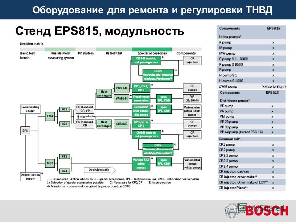 Оборудование для ремонта и регулировки ТНВД Стенд EPS815, модульность