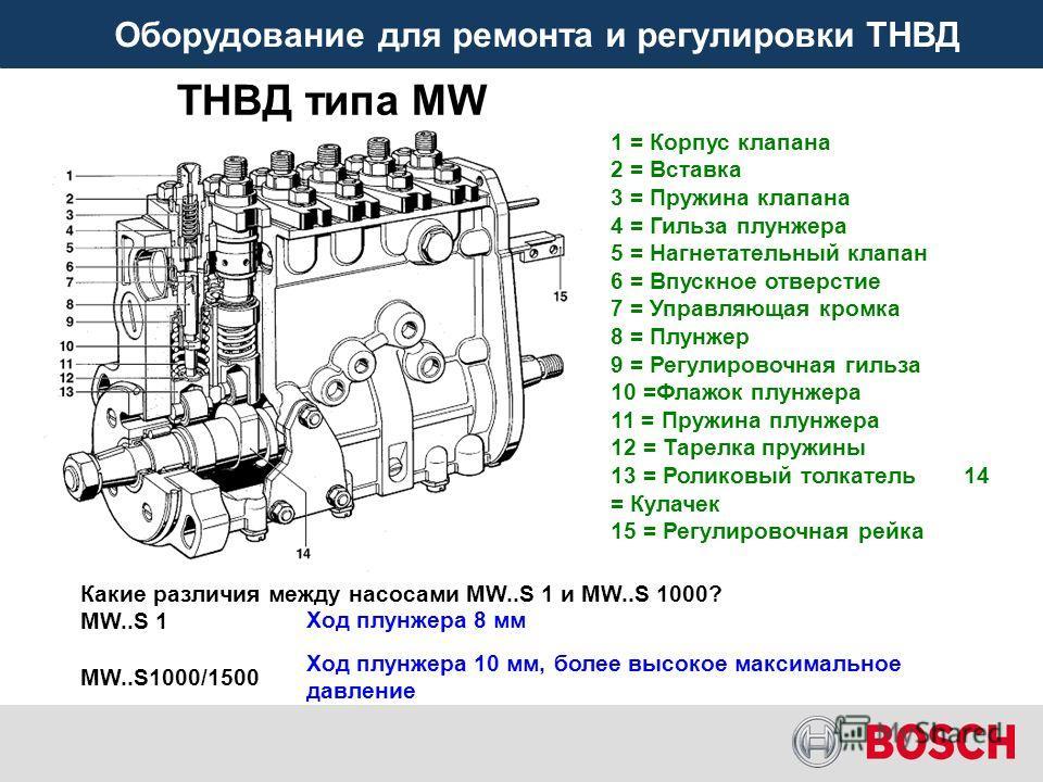 Оборудование для ремонта и регулировки ТНВД ТНВД типа МW Какие различия между насосами MW..S 1 и MW..S 1000? MW..S 1 MW..S1000/1500 Ход плунжера 8 мм Ход плунжера 10 мм, более высокое максимальное давление 1 = Корпус клапана 2 = Вставка 3 = Пружина к