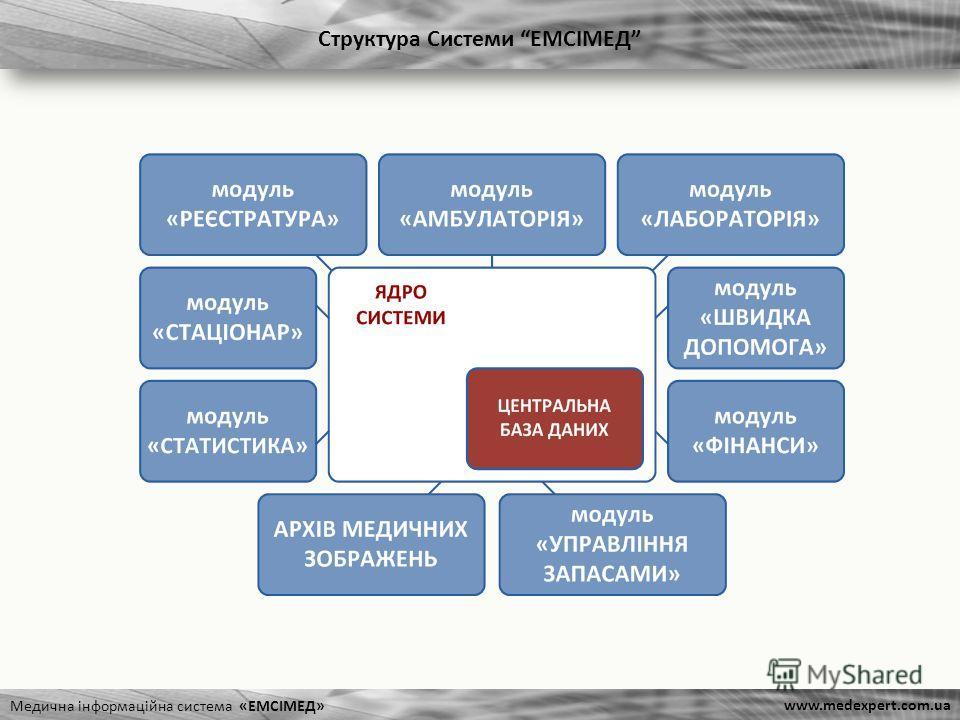 Структура Системи ЕМСІМЕД Медична інформаційна система «ЕМСІМЕД» www.medexpert.com.ua