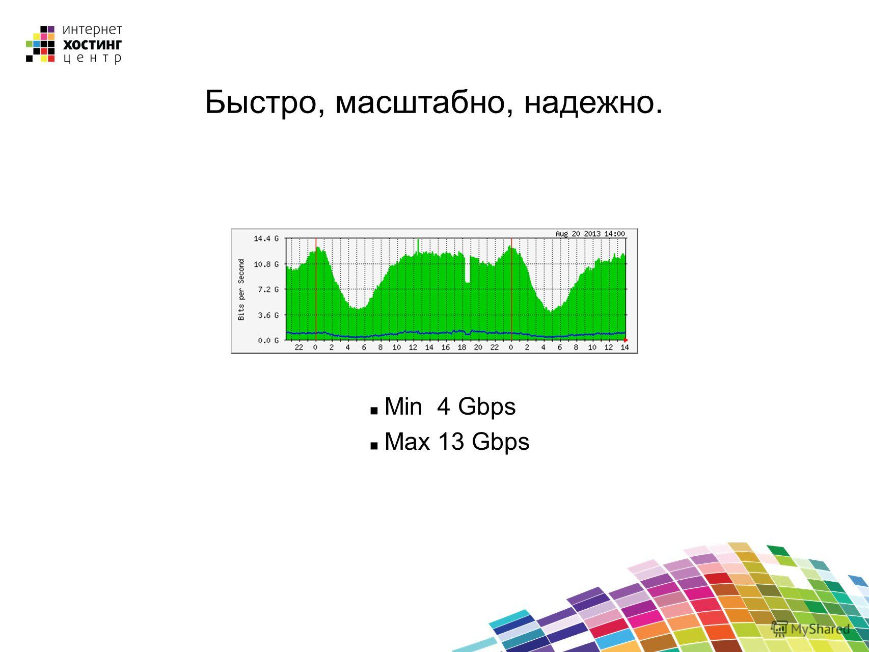 Быстро, масштабно, надежно. Min 4 Gbps Max 13 Gbps