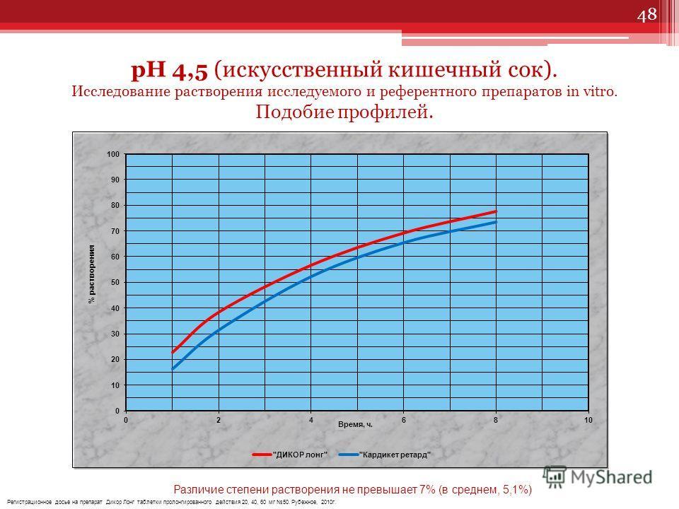 рН 4,5 (ацетатный буферный раствор ) рН 4,5 (искусственный кишечный сок). Исследование растворения исследуемого и референтного препаратов in vitro. Подобие профилей. Различие степени растворения не превышает 7% (в среднем, 5,1%) Регистрационное досье