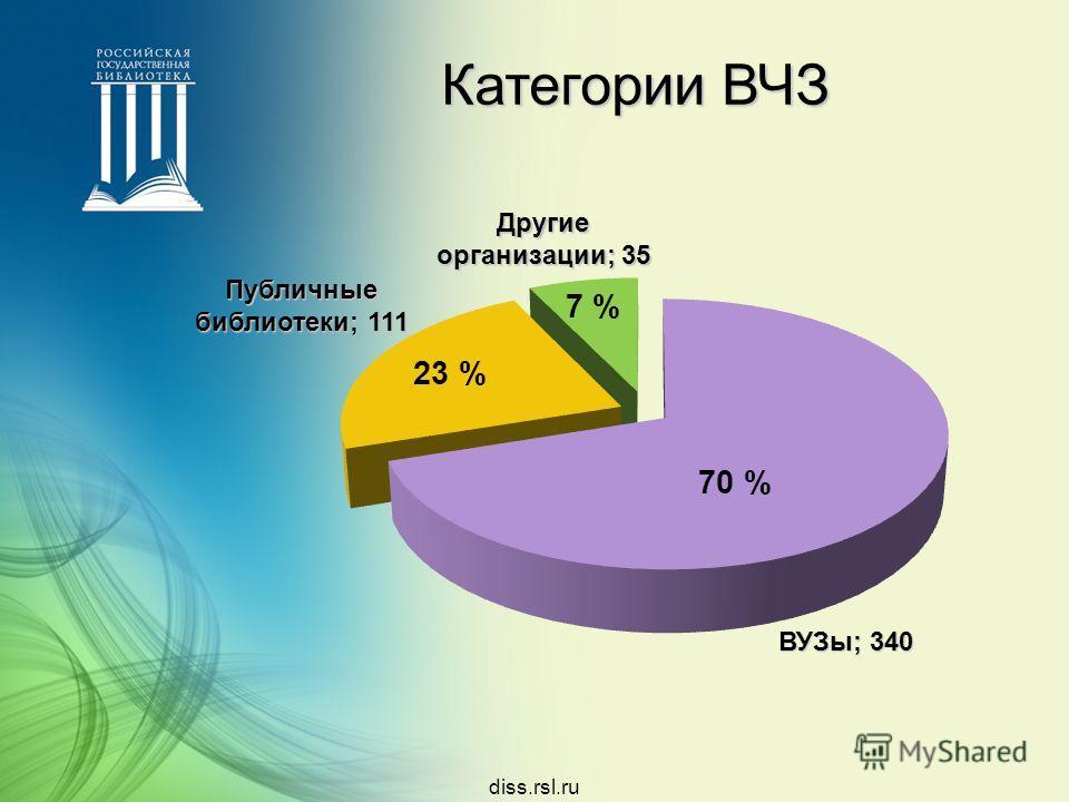 diss.rsl.ru Категории ВЧЗ ВУЗы; 340 Публичные библиотеки; 111 Другие организации; 35 70 % 23 % 7 %