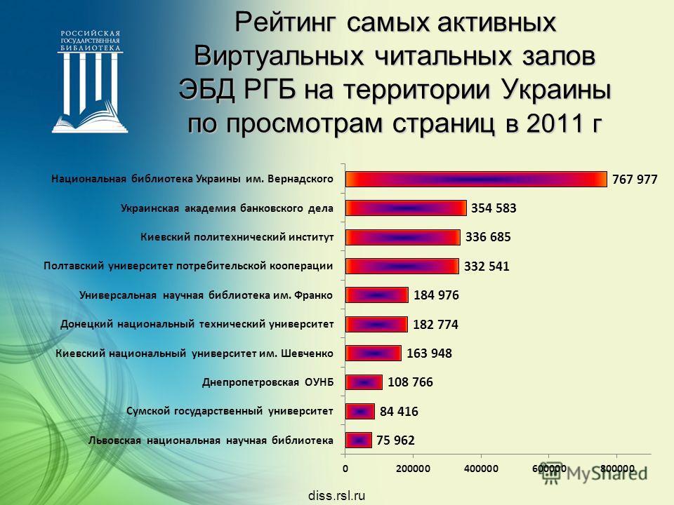 Рейтинг самых активных Виртуальных читальных залов ЭБД РГБ на территории Украины по просмотрам страниц в 2011 г