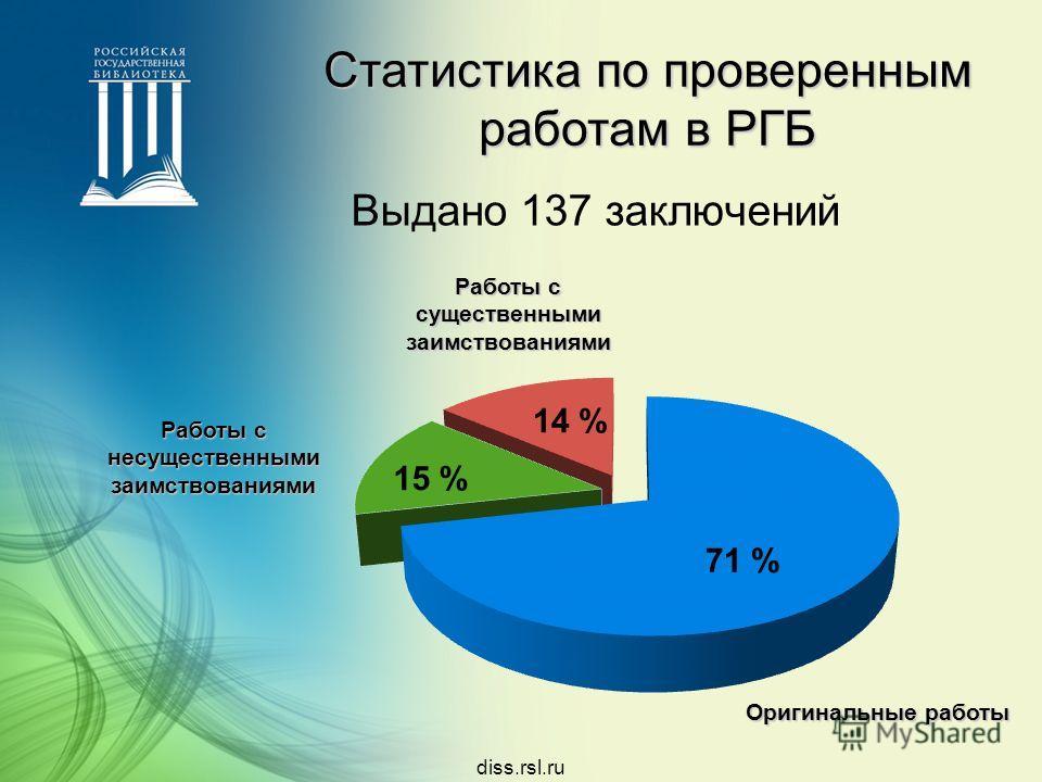 Статистика по проверенным работам в РГБ Выдано 137 заключений Оригинальные работы Работы с несущественными заимствованиями Работы с существенными заимствованиями 71 % 15 % 14 % diss.rsl.ru