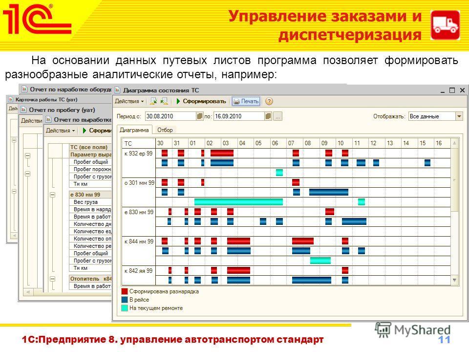 11 www.1c-menu.ru, Октябрь 2010 г. 1С:Предприятие 8. управление автотранспортом стандарт Управление заказами и диспетчеризация На основании данных путевых листов программа позволяет формировать разнообразные аналитические отчеты, например: