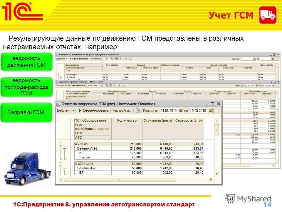 14 www.1c-menu.ru, Октябрь 2010 г. Учет ГСМ Результирующие данные по движению ГСМ представлены в различных настраиваемых отчетах, например: ведомость движения ГСМ ведомость прихода-расхода ГСМ Заправки ГСМ 1С:Предприятие 8. управление автотранспортом