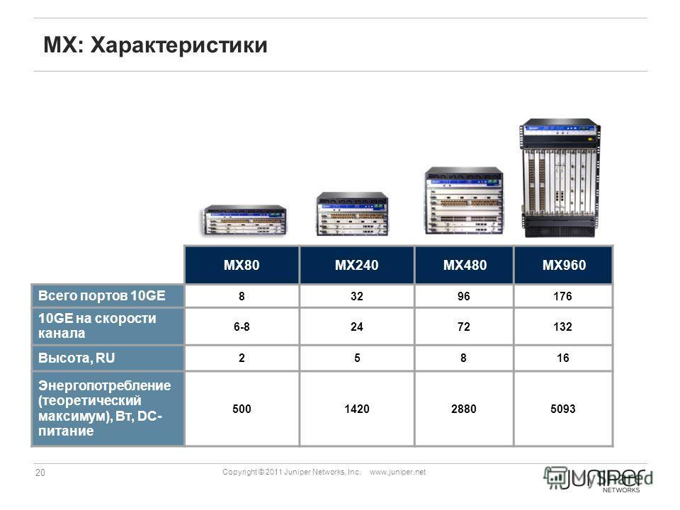 20 Copyright © 2011 Juniper Networks, Inc. www.juniper.net MX: Характеристики MX80MX240MX480MX960 Всего портов 10GE 83296176 10GE на скорости канала 6-82472132 Высота, RU 25816 Энергопотребление (теоретический максимум), Вт, DC- питание 5001420288050