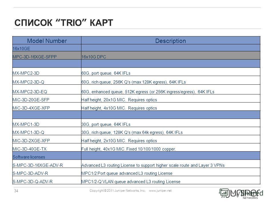 34 Copyright © 2011 Juniper Networks, Inc. www.juniper.net СПИСОК TRIO КАРТ Model NumberDescription 16x10GE MPC-3D-16XGE-SFPP16x10G DPC MX-MPC2-3D60G, port queue, 64K IFLs MX-MPC2-3D-Q60G, rich queue, 256K Q's (max 128K egress), 64K IFLs MX-MPC2-3D-E
