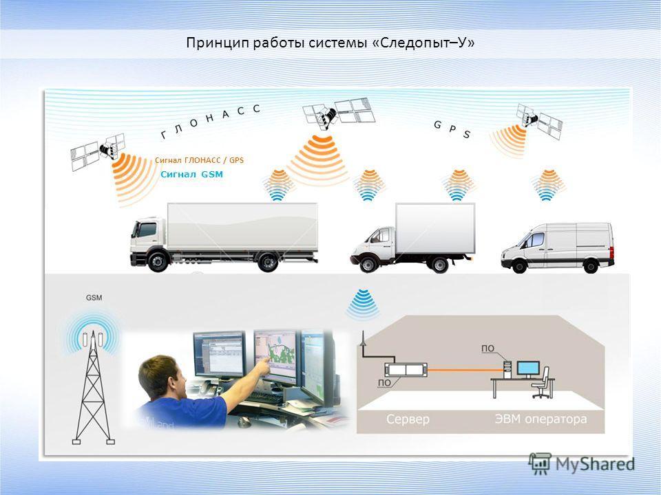 Сигнал ГЛОНАСС / GPS Сигнал GSM Принцип работы системы «Следопыт–У»