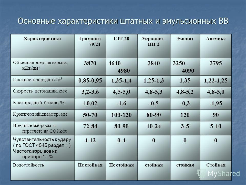 Основные характеристики штатных и эмульсионных ВВ ХарактеристикиГрамонит 79/21 ГЛТ-20Украинит- ПП-2 ЭмонитАнемикс Объемная энергия взрыва, кДж/дм 3 38704640- 4980 38403250- 4090 3795 Плотность заряда, г/см 3 0,85-0,951,35-1,41,25-1,31,351,22-1,25 Ско