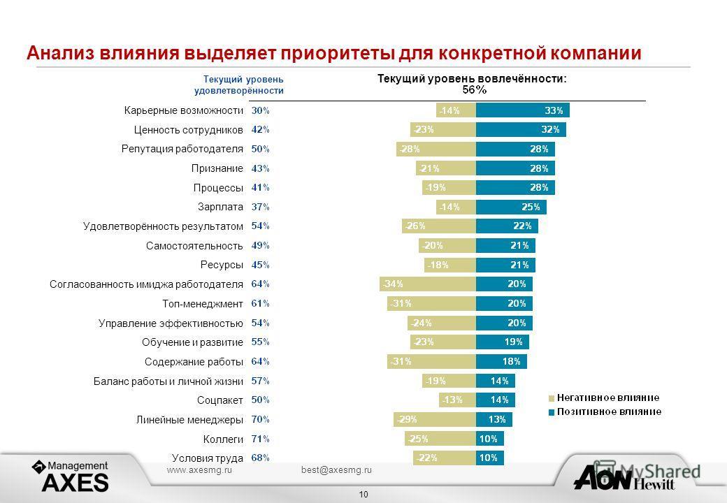 10 www.axesmg.rubest@axesmg.ru Анализ влияния выделяет приоритеты для конкретной компании Текущий уровень удовлетворённости Текущий уровень вовлечённости: Карьерные возможности Ценность сотрудников Репутация работодателя Признание Процессы Зарплата У