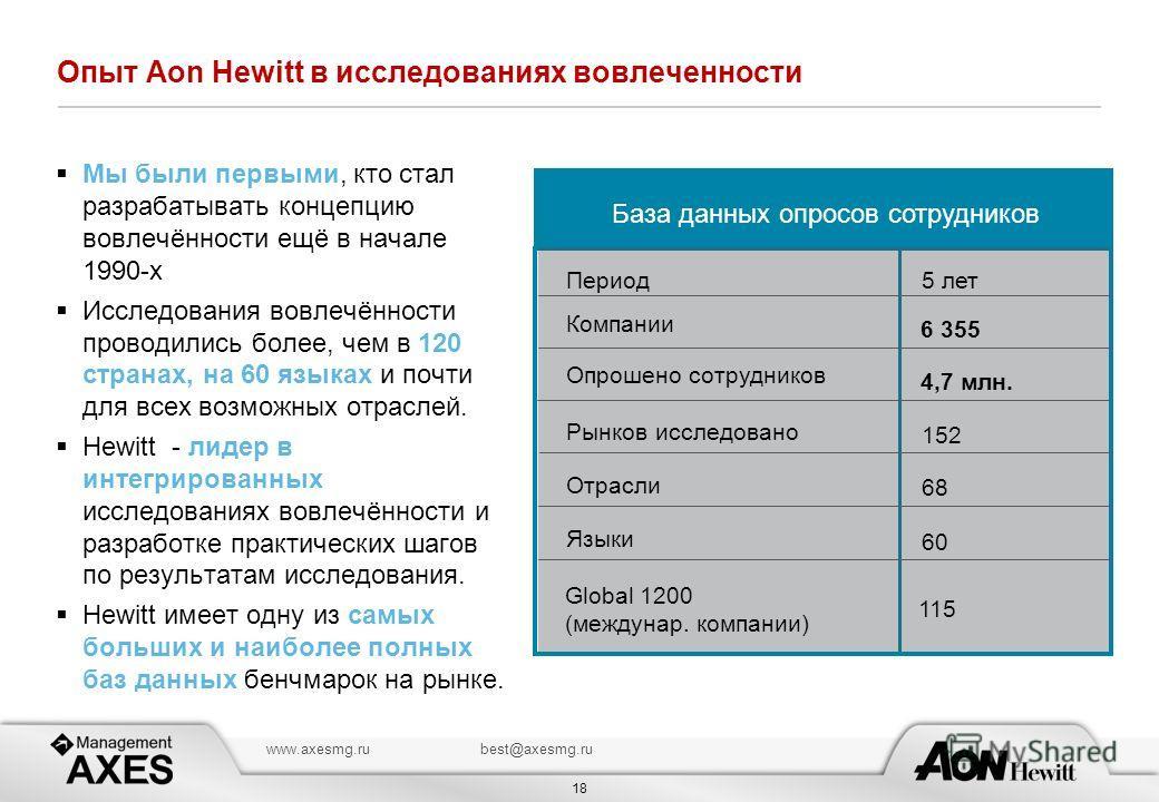 18 www.axesmg.rubest@axesmg.ru Опыт Aon Hewitt в исследованиях вовлеченности Мы были первыми, кто стал разрабатывать концепцию вовлечённости ещё в начале 1990-х Исследования вовлечённости проводились более, чем в 120 странах, на 60 языках и почти для
