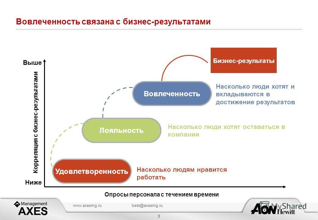 3 www.axesmg.rubest@axesmg.ru Вовлеченность связана с бизнес-результатами Опросы персонала с течением времени Корреляция с бизнес-результатами Ниже Выше Бизнес-результаты Насколько людям нравится работать Насколько люди хотят оставаться в компании На