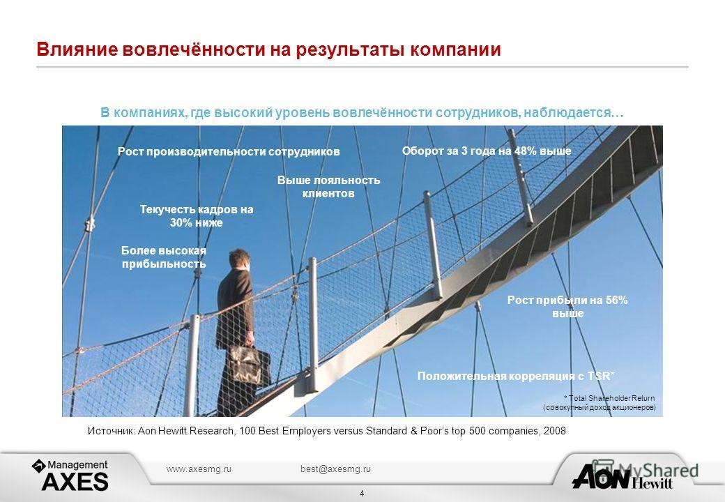 4 www.axesmg.rubest@axesmg.ru Влияние вовлечённости на результаты компании Рост производительности сотрудников Рост прибыли на 56% выше Оборот за 3 года на 48% выше Более высокая прибыльность Выше лояльность клиентов Текучесть кадров на 30% ниже В ко
