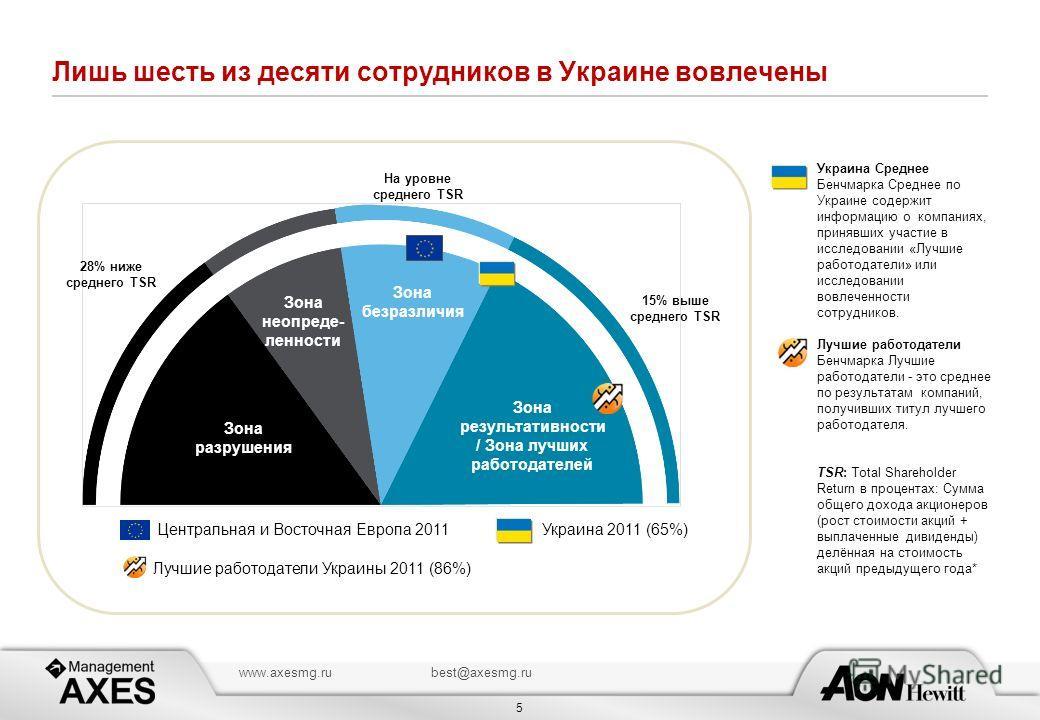 5 www.axesmg.rubest@axesmg.ru Лишь шесть из десяти сотрудников в Украине вовлечены Зона разрушения Зона неопреде- ленности Зона результативности / Зона лучших работодателей Зона безразличия На уровне среднего TSR 28% ниже среднего TSR 15% выше средне