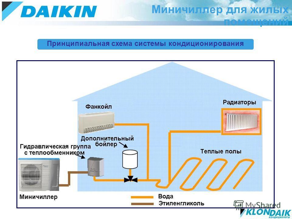 Принципиальная схема системы кондиционирования Миничиллер для жилых помещений