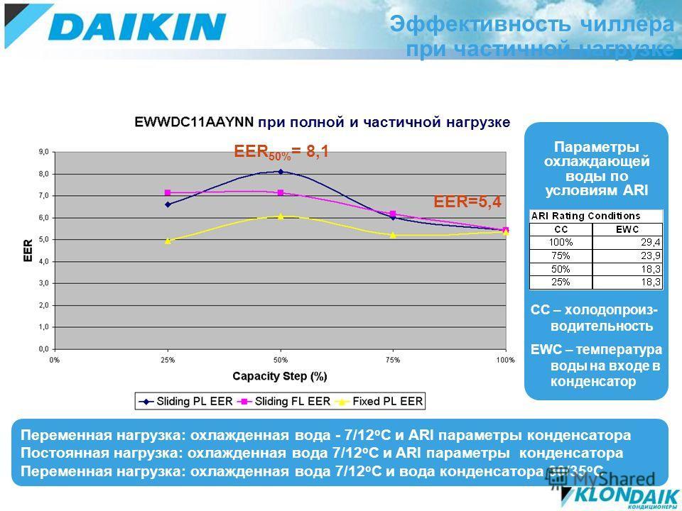 Эффективность чиллера при частичной нагрузке Переменная нагрузка: охлажденная вода - 7/12 о C и ARI параметры конденсатора Постоянная нагрузка: охлажденная вода 7/12 о C и ARI параметры конденсатора Переменная нагрузка: охлажденная вода 7/12 o C и во