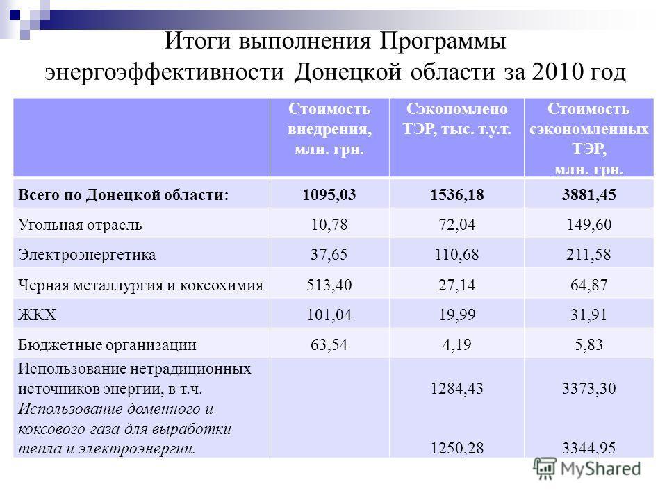Итоги выполнения Программы энергоэффективности Донецкой области за 2010 год Стоимость внедрения, млн. грн. Сэкономлено ТЭР, тыс. т.у.т. Стоимость сэкономленных ТЭР, млн. грн. Всего по Донецкой области:1095,031536,183881,45 Угольная отрасль10,7872,041