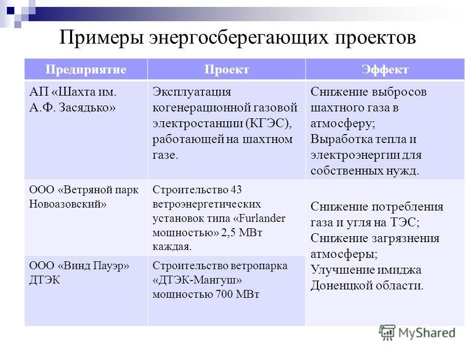 Примеры энергосберегающих проектов ПредприятиеПроектЭффект АП «Шахта им. А.Ф. Засядько» Эксплуатация когенерационной газовой электростанции (КГЭС), работающей на шахтном газе. Снижение выбросов шахтного газа в атмосферу; Выработка тепла и электроэнер