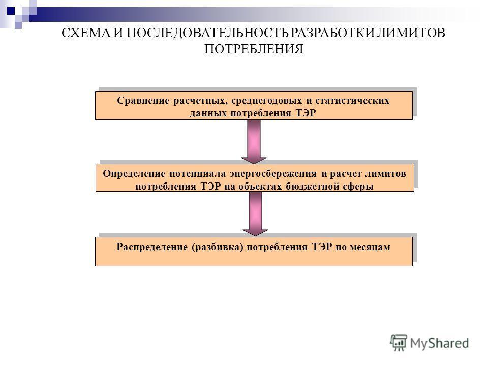 Сравнение расчетных, среднегодовых и статистических данных потребления ТЭР Определение потенциала энергосбережения и расчет лимитов потребления ТЭР на объектах бюджетной сферы Распределение (разбивка) потребления ТЭР по месяцам