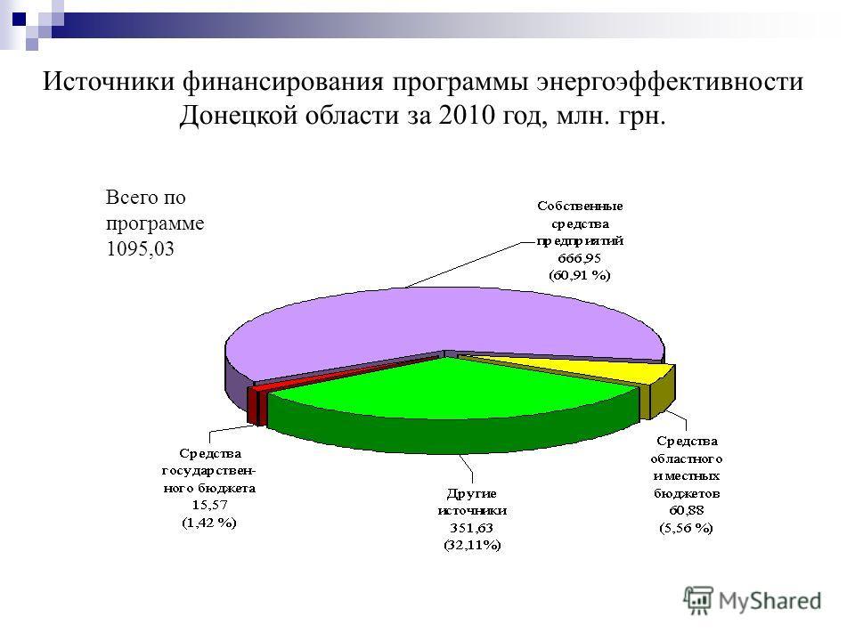 Источники финансирования программы энергоэффективности Донецкой области за 2010 год, млн. грн. Всего по программе 1095,03