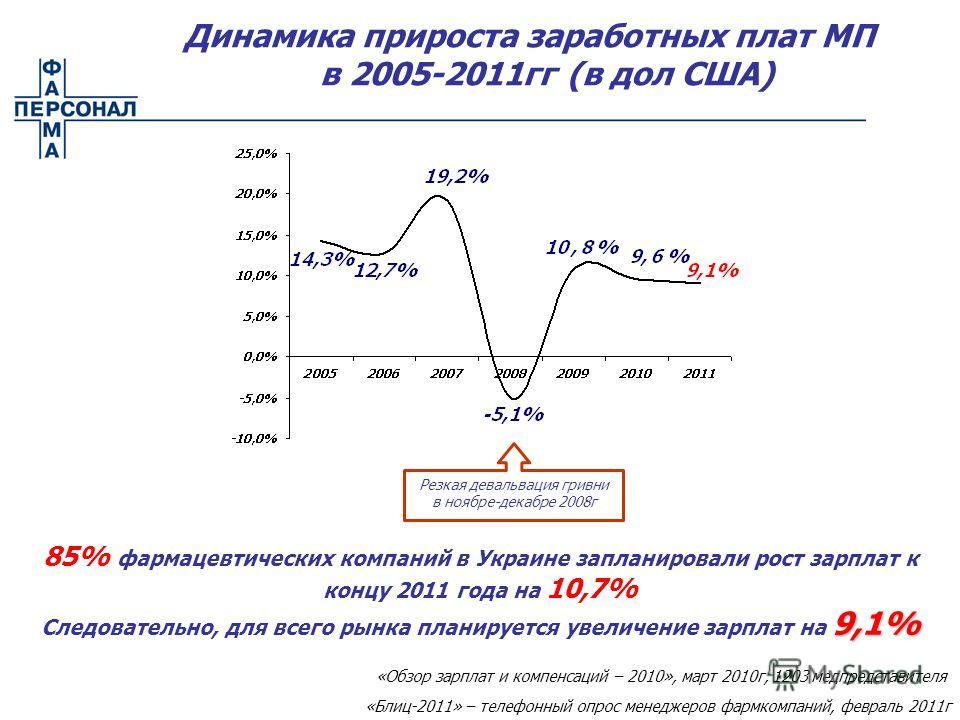 85% фармацевтических компаний в Украине запланировали рост зарплат к концу 2011 года на 10,7% 9,1% Следовательно, для всего рынка планируется увеличение зарплат на 9,1% Динамика прироста заработных плат МП в 2005-2011гг (в дол США) Резкая девальвация