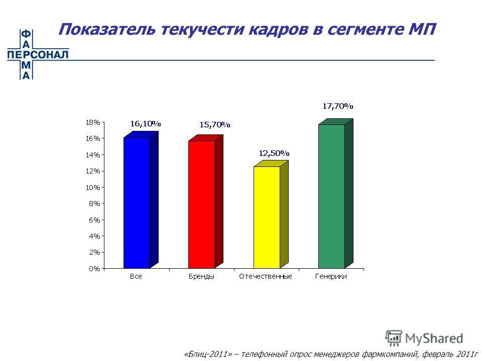 Показатель текучести кадров в сегменте МП «Блиц-2011» – телефонный опрос менеджеров фармкомпаний, февраль 2011г
