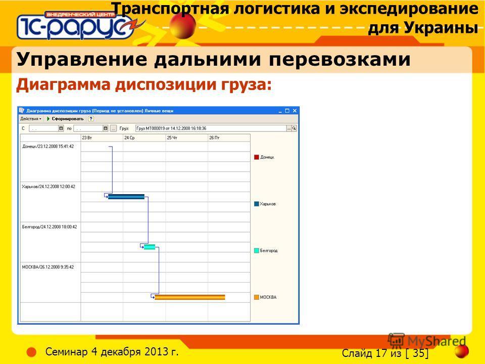 Транспортная логистика и экспедирование для Украины Слайд 17 из [ 35] Семинар 4 декабря 2013 г. Диаграмма диспозиции груза: Управление дальними перевозками