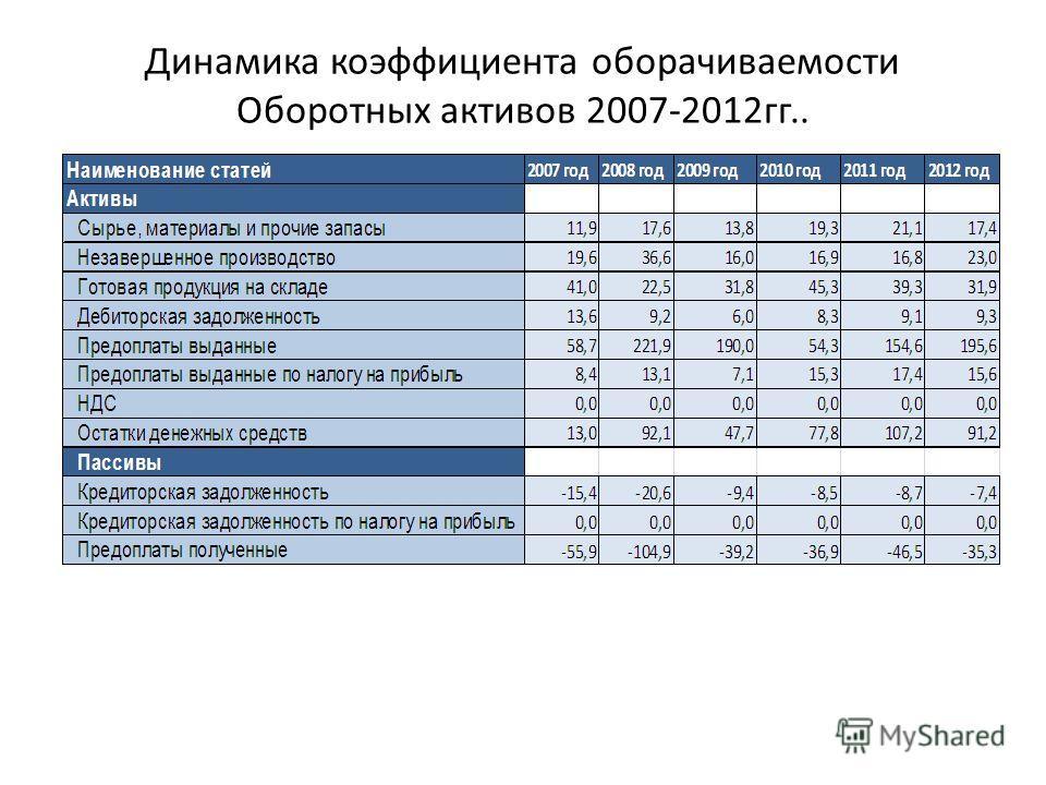 Динамика коэффициента оборачиваемости Оборотных активов 2007-2012гг..