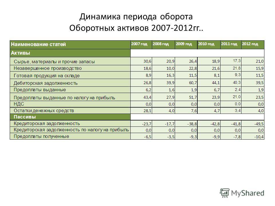 Динамика периода оборота Оборотных активов 2007-2012гг..