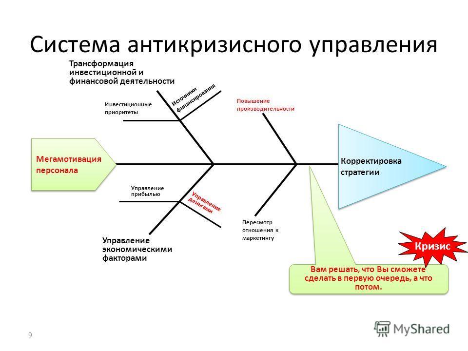9 Система антикризисного управления Вам решать, что Вы сможете сделать в первую очередь, а что потом. Кризис Корректировкастратегии Корректировкастратегии Трансформация инвестиционной и финансовой деятельности Управление экономическими факторами Повы