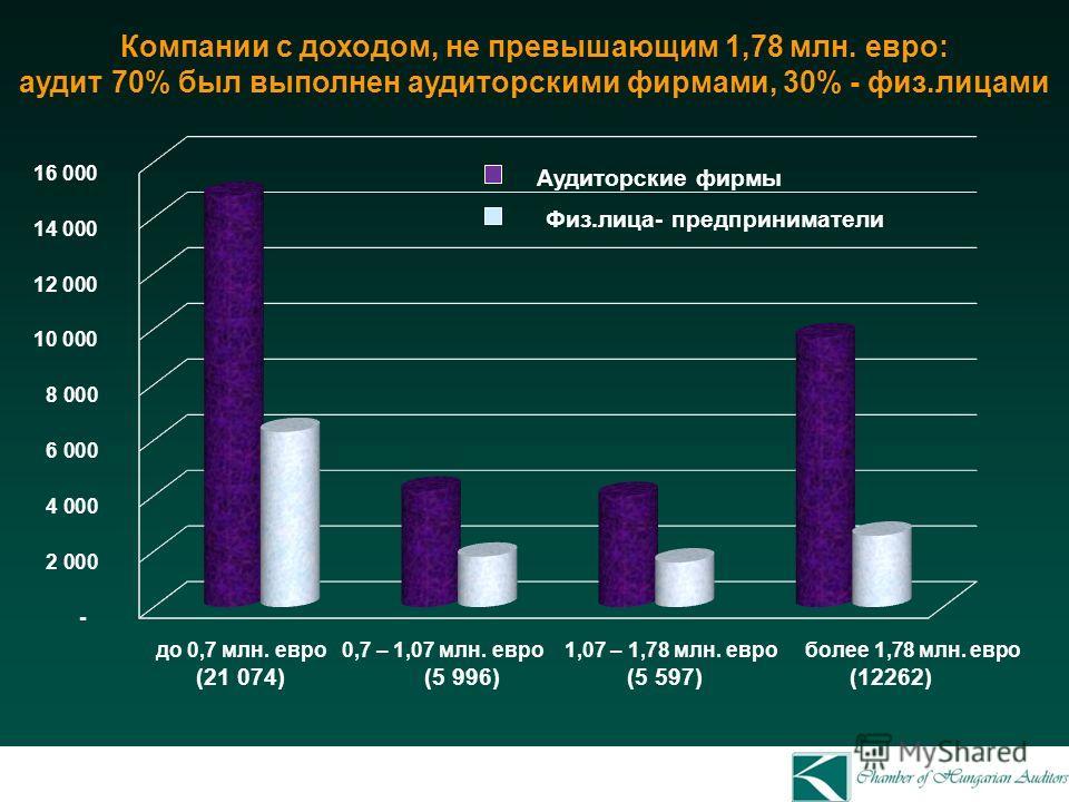 Компании с доходом, не превышающим 1,78 млн. евро: аудит 70% был выполнен аудиторскими фирмами, 30% - физ.лицами до 0,7 млн. евро 0,7 – 1,07 млн. евро 1,07 – 1,78 млн. евро более 1,78 млн. евро (21 074) (5 996) (5 597) (12262) Аудиторские фирмы Физ.л