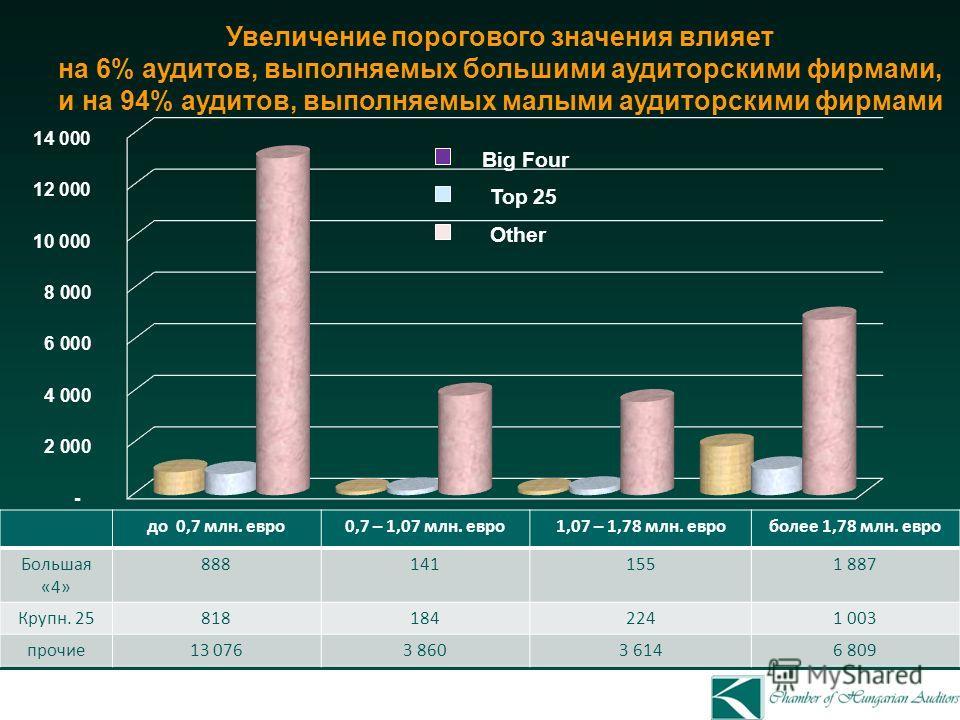 Увеличение порогового значения влияет на 6% аудитов, выполняемых большими аудиторскими фирмами, и на 94% аудитов, выполняемых малыми аудиторскими фирмами Big Four Top 25 до 0,7 млн. евро0,7 – 1,07 млн. евро1,07 – 1,78 млн. евроболее 1,78 млн. евро Бо