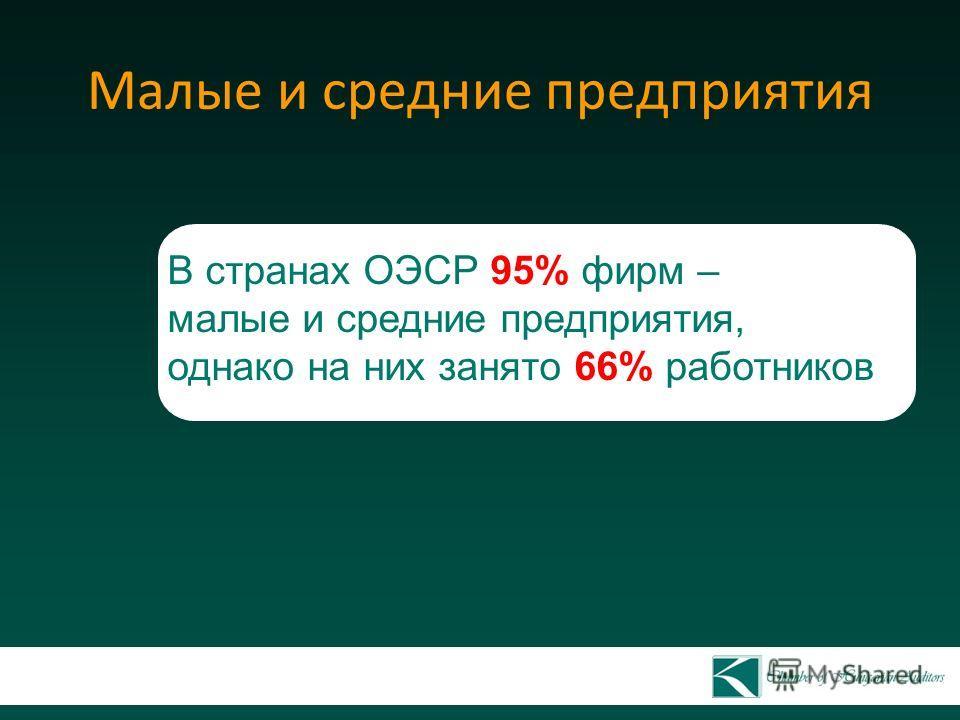Малые и средние предприятия В странах ОЭСР 95% фирм – малые и средние предприятия, однако на них занято 66% работников