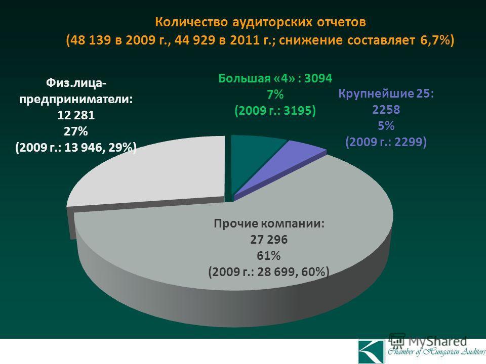 Количество аудиторских отчетов (48 139 в 2009 г., 44 929 в 2011 г.; снижение составляет 6,7%) Прочие компании: 27 296 61% (2009 г.: 28 699, 60%) Большая «4» : 3094 7% (2009 г.: 3195) Физ.лица- предприниматели: 12 281 27% (2009 г.: 13 946, 29%) Крупне