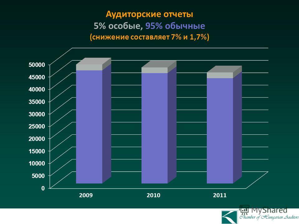 Аудиторские отчеты 5% особые, 95% обычные (снижение составляет 7% и 1,7%) 2009 2010 2011