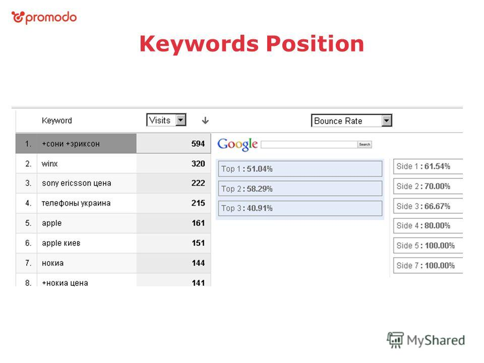 Keywords Position