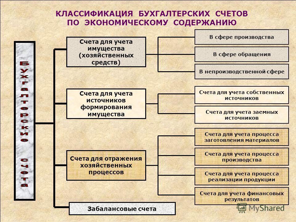 КЛАССИФИКАЦИЯ БУХГАЛТЕРСКИХ