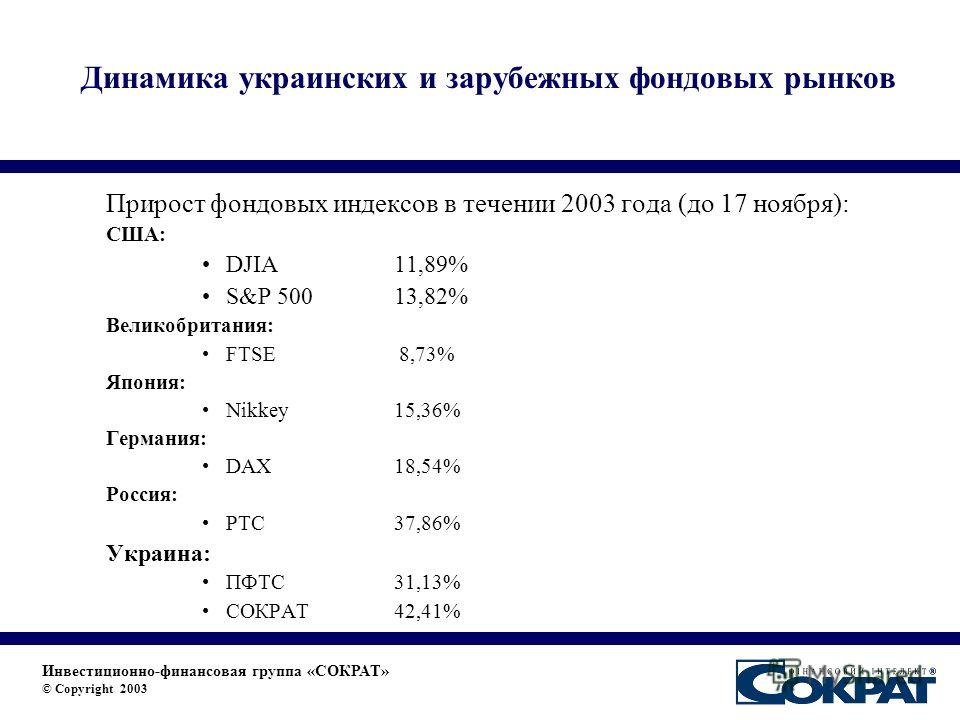 Динамика украинских и зарубежных фондовых рынков Инвестиционно-финансовая группа «СОКРАТ» © Copyright 2003 Прирост фондовых индексов в течении 2003 года (до 17 ноября): США: DJIA 11,89% S&P 500 13,82% Великобритания: FTSE 8,73% Япония: Nikkey 15,36%