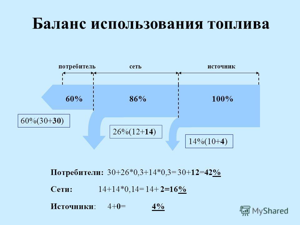 Баланс использования топлива потребительсеть 86%60%100% источник 14%(10+4) 26%(12+14) 60%(30+30) Потребители: 30+26*0,3+14*0,3= 30+12=42% Сети: 14+14*0,14= 14+ 2=16% Источники: 4+0= 4%