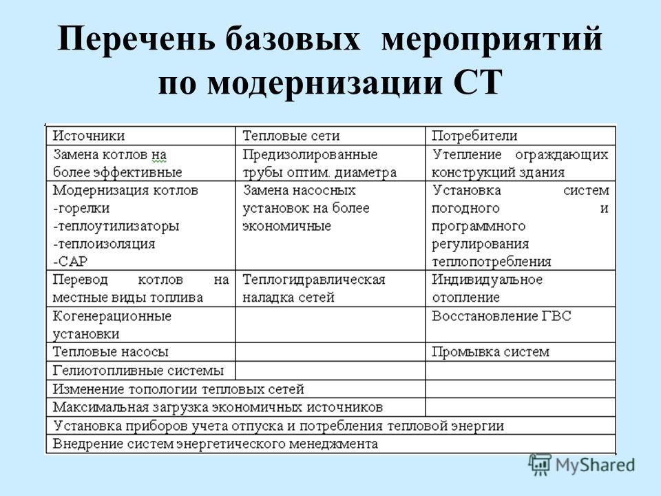 Перечень базовых мероприятий по модернизации СТ