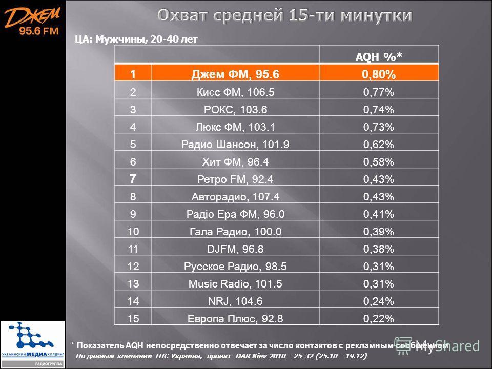 * Показатель AQH непосредственно отвечает за число контактов с рекламным сообщением По данным компании ТНС Украина, проект DAR Kiev 2010 - 25-32 (25.10 - 19.12) AQH %* 1Джем ФМ, 95.60,80% 2Кисс ФМ, 106.50,77% 3РОКС, 103.60,74% 4Люкс ФМ, 103.10,73% 5Р
