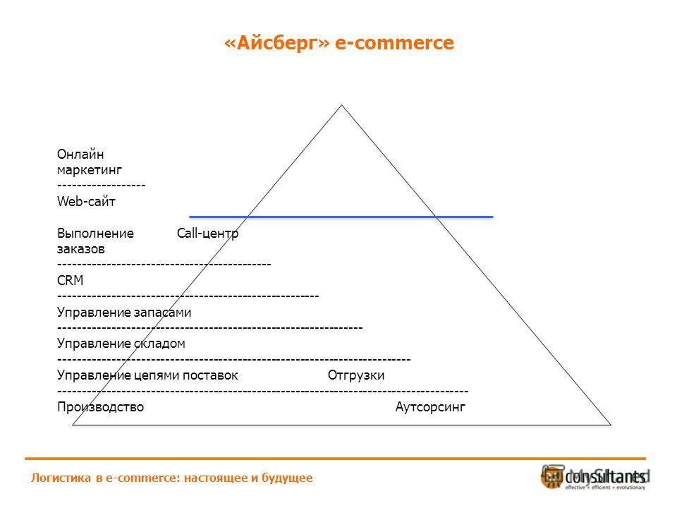 «Айсберг» e-commerce Логистика в e-commerce: настоящее и будущее Онлайн маркетинг ------------------ Web-сайт Выполнение Call-центр заказов -------------------------------------------- CRM ------------------------------------------------------ Управл