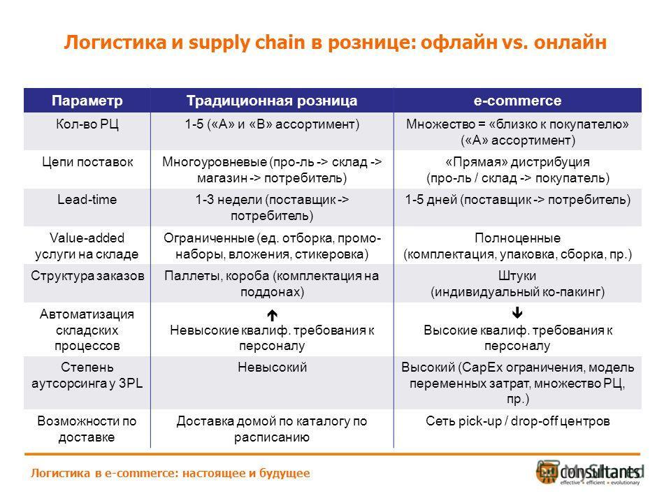 Логистика и supply chain в рознице: офлайн vs. онлайн Логистика в e-commerce: настоящее и будущее ПараметрТрадиционная розницаe-commerce Кол-во РЦ1-5 («А» и «В» ассортимент)Множество = «близко к покупателю» («А» ассортимент) Цепи поставокМногоуровнев