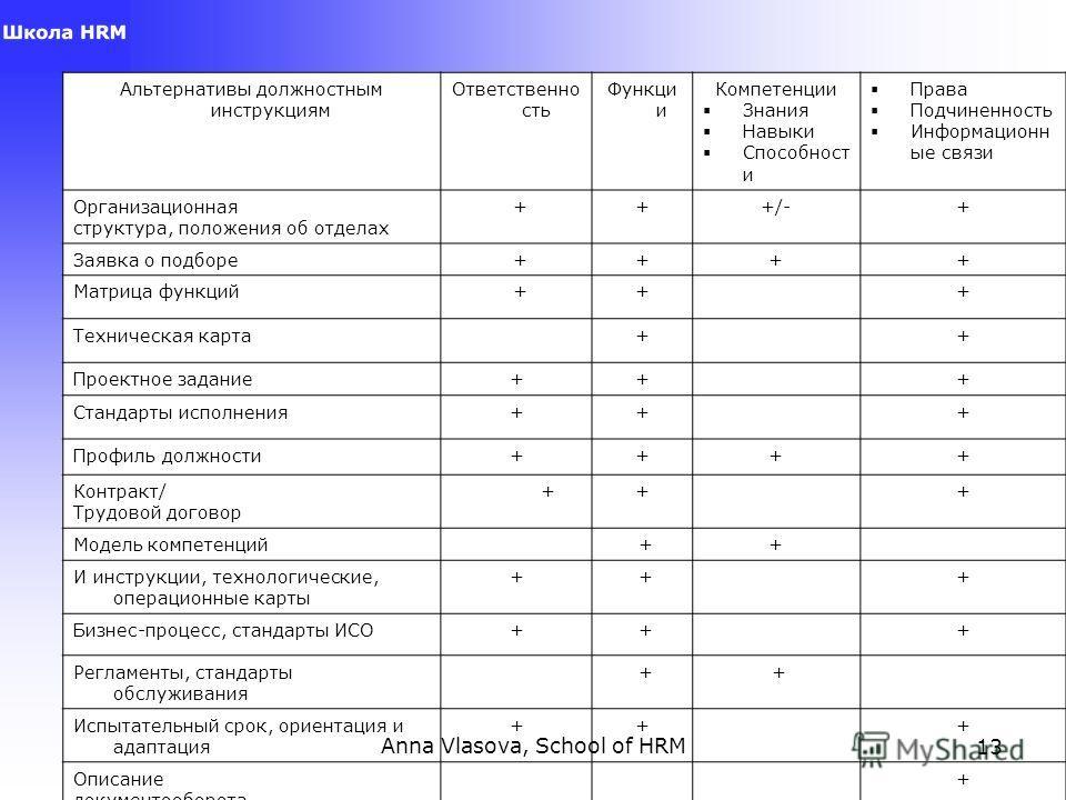 Anna Vlasova, School of HRM13 Альтернативы должностным инструкциям Ответственно сть Функци и Компетенции Знания Навыки Способност и Права Подчиненность Информационн ые связи Организационная структура, положения об отделах +++/-+ Заявка о подборе ++++