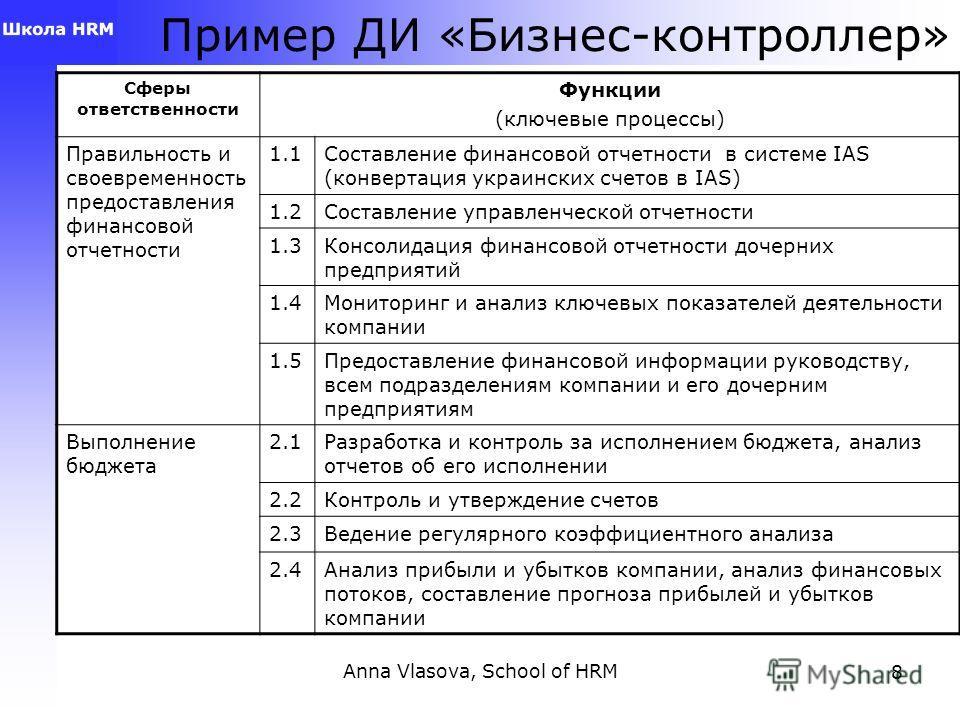 Anna Vlasova, School of HRM8 Пример ДИ «Бизнес-контроллер» Сферы ответственности Функции (ключевые процессы) Правильность и своевременность предоставления финансовой отчетности 1.1Составление финансовой отчетности в системе IAS (конвертация украински
